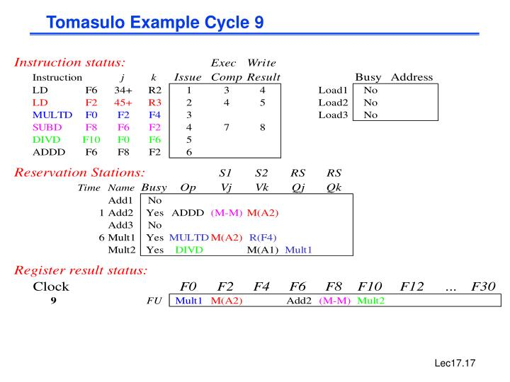 Tomasulo Example Cycle 9