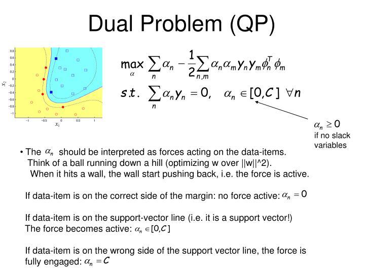 Dual Problem (QP)