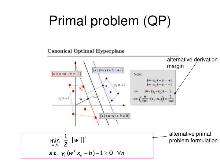 Primal problem (QP)