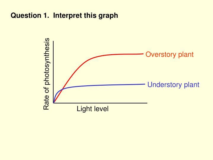 Question 1.  Interpret this graph