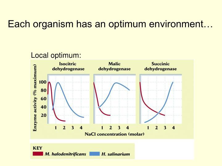 Each organism has an optimum environment…