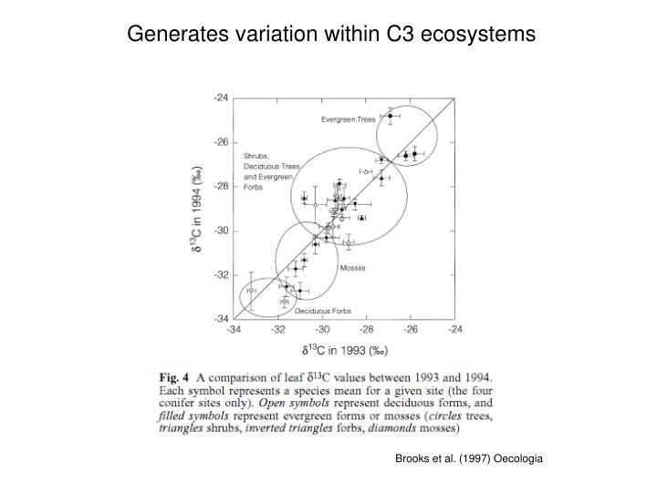 Generates variation within C3 ecosystems