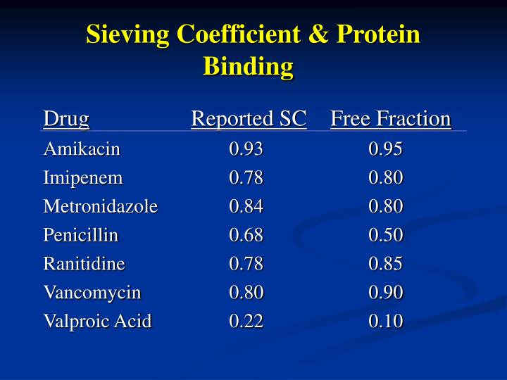 Sieving Coefficient & Protein Binding