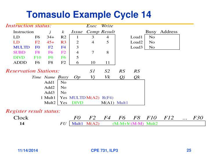 Tomasulo Example Cycle 14