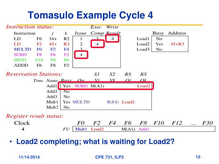 Tomasulo Example Cycle 4