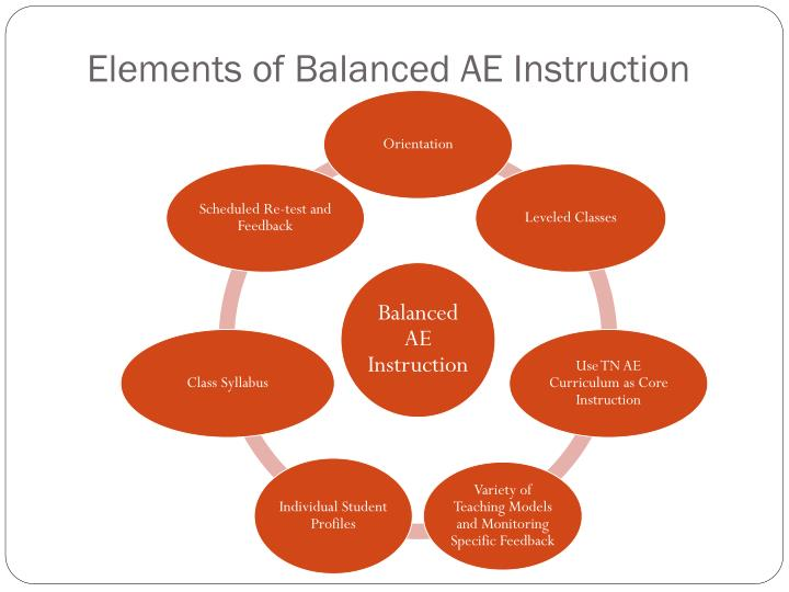 Elements of Balanced AE Instruction