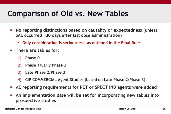 Comparison of Old vs. New Tables