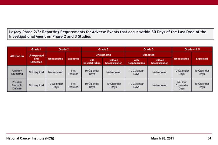 Legacy Phase 2/3: Reporting Requirements for Adverse Events that occur within 30 Days of the Last Dose of the Investigational Agent on Phase 2 and 3 Studies