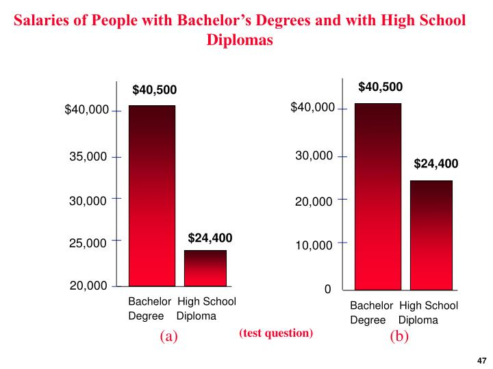 Salaries of People with Bachelor's Degrees and with High School Diplomas