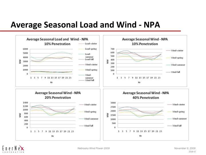 Average Seasonal Load and Wind - NPA