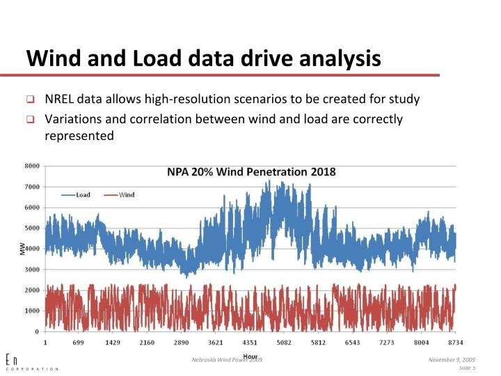 Wind and Load data drive analysis
