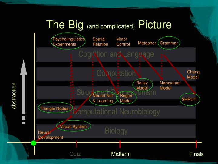 The big and complicated picture