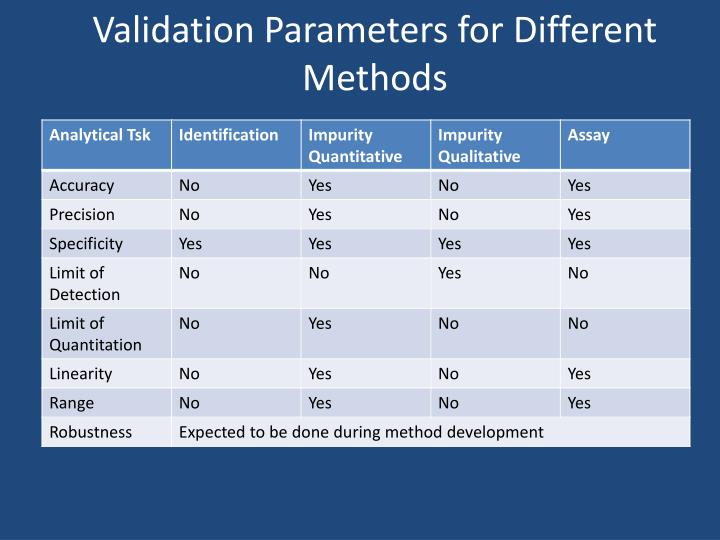 Validation parameters for different methods