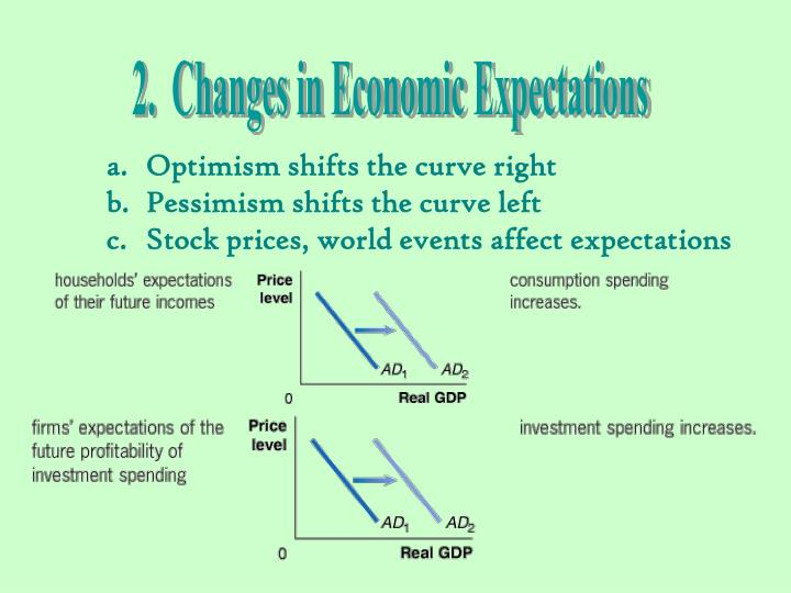 2.  Changes in Economic Expectations