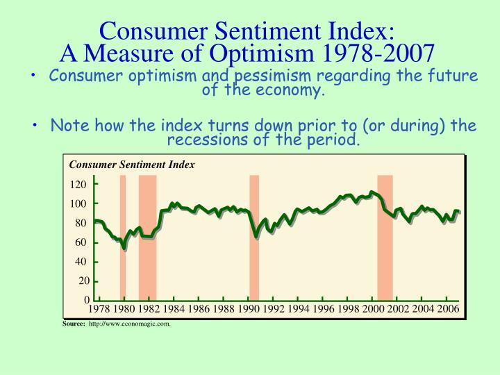 Consumer Sentiment Index: