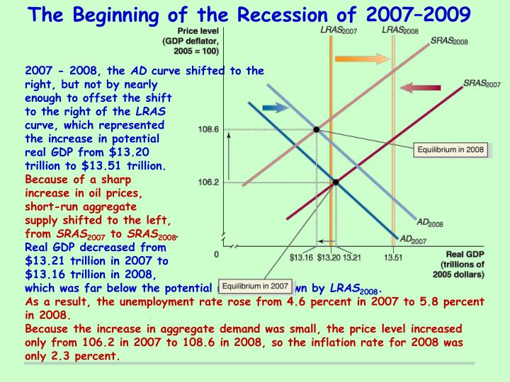 The Beginning of the Recession of 2007–2009