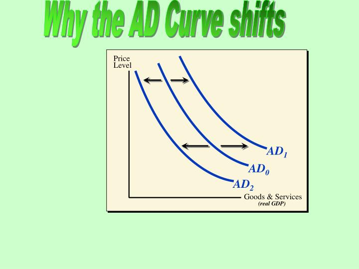 Why the AD Curve shifts