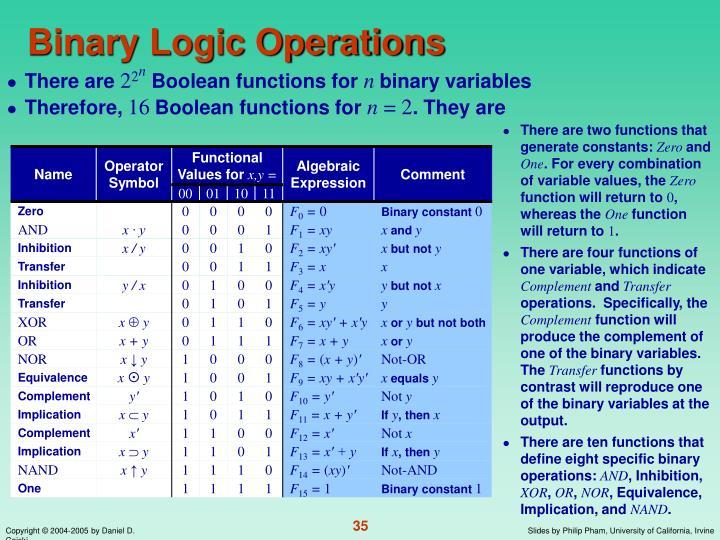 Binary Logic Operations