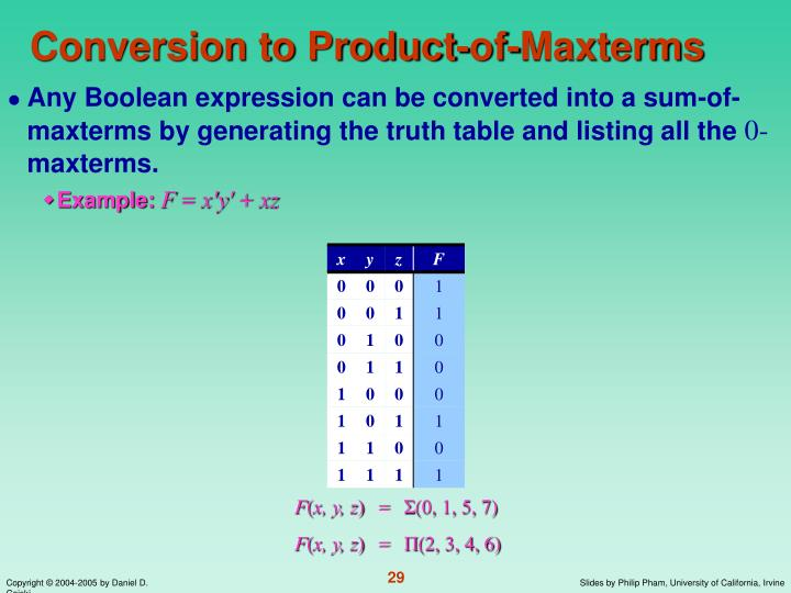 Conversion to Product-of-Maxterms