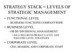 strategy stack levels of strategic management
