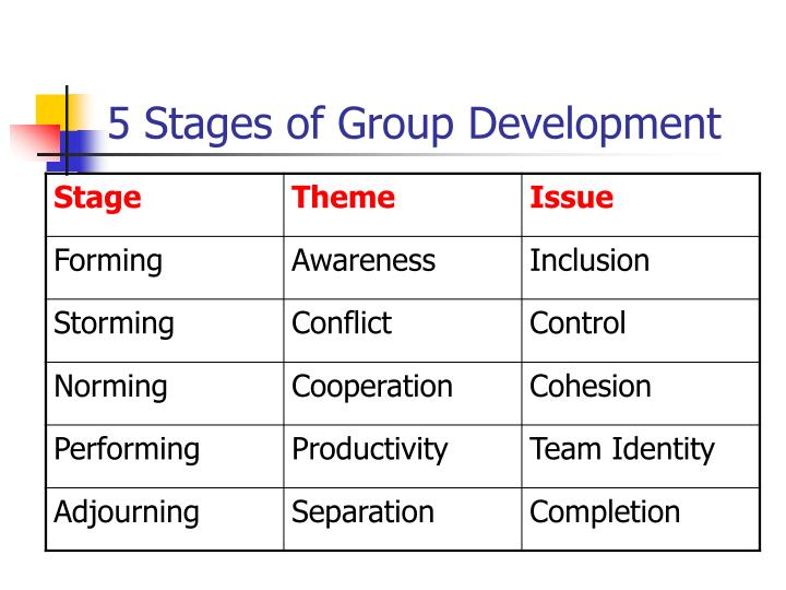 five stages of group development The five stage model of group development  bruce tuckman presented a model of five stages forming, storming, norming, and performing in order to develop as a group.