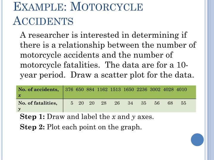 Example: Motorcycle Accidents
