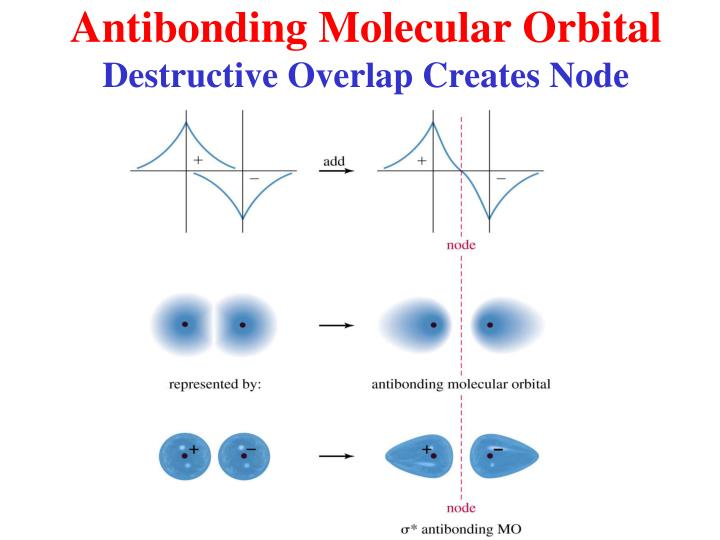 Antibonding Molecular Orbital