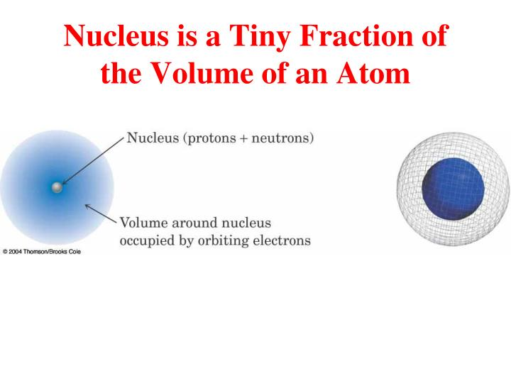 Nucleus is a Tiny Fraction of the Volume of an Atom