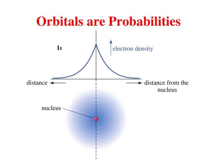 Orbitals are Probabilities