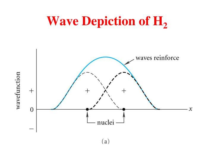 Wave Depiction of H
