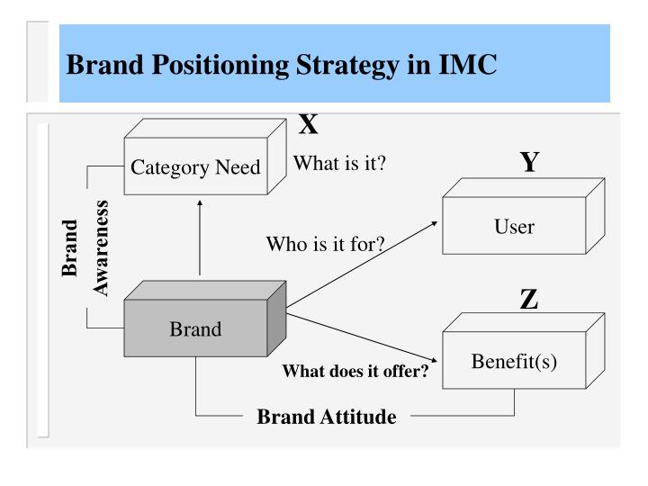 brand positioning strategy in imc n.