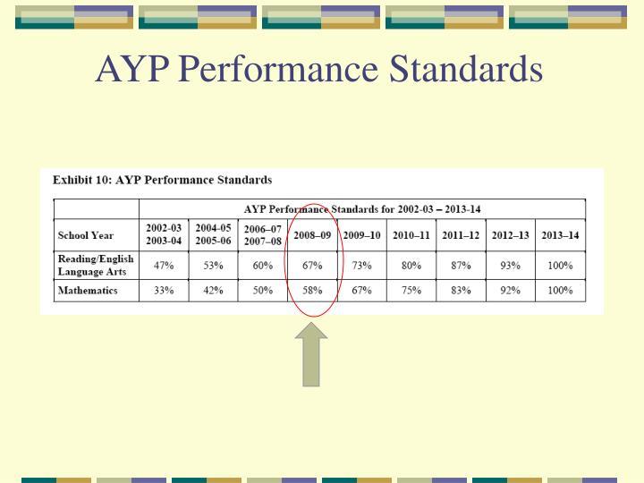 AYP Performance Standards