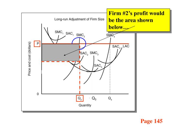 Firm #2's profit would be the area shown below…