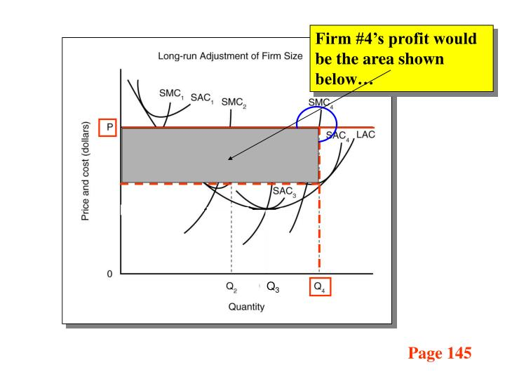 Firm #4's profit would be the area shown below…