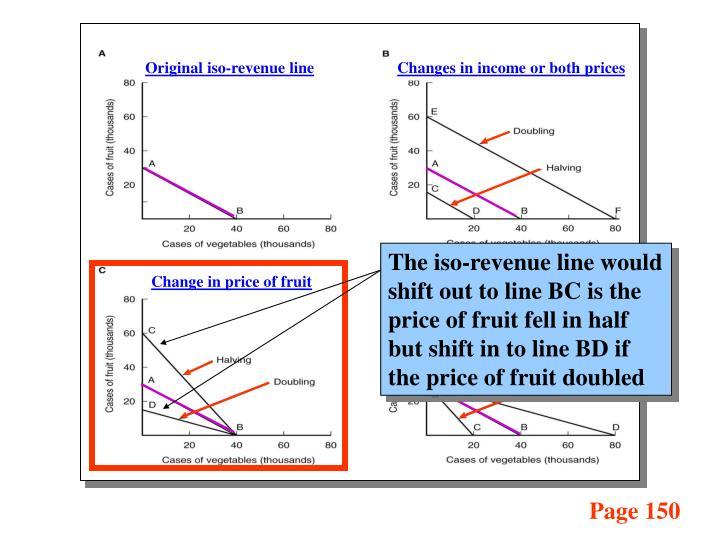Original iso-revenue line