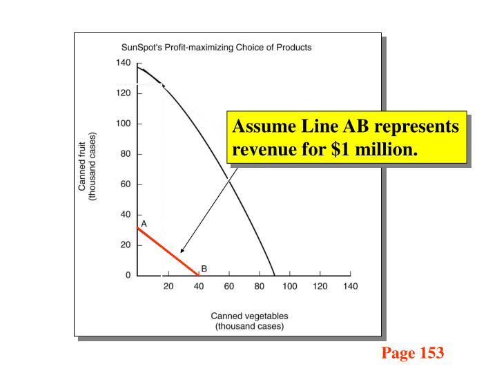 Assume Line AB represents