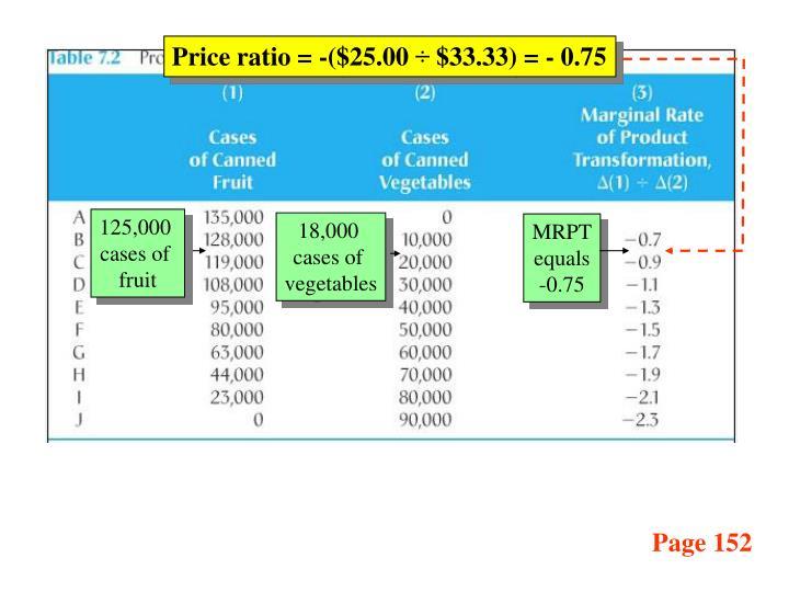 Price ratio = -($25.00