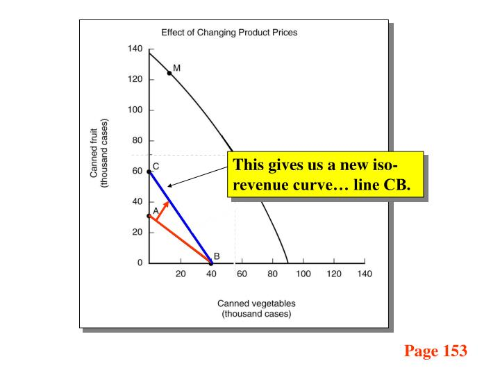 This gives us a new iso-revenue curve… line CB.