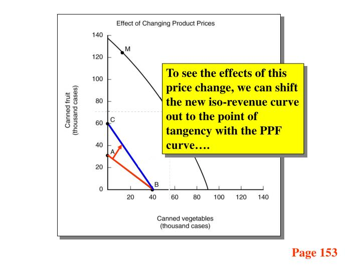 To see the effects of this price change, we can shift the new iso-revenue curve