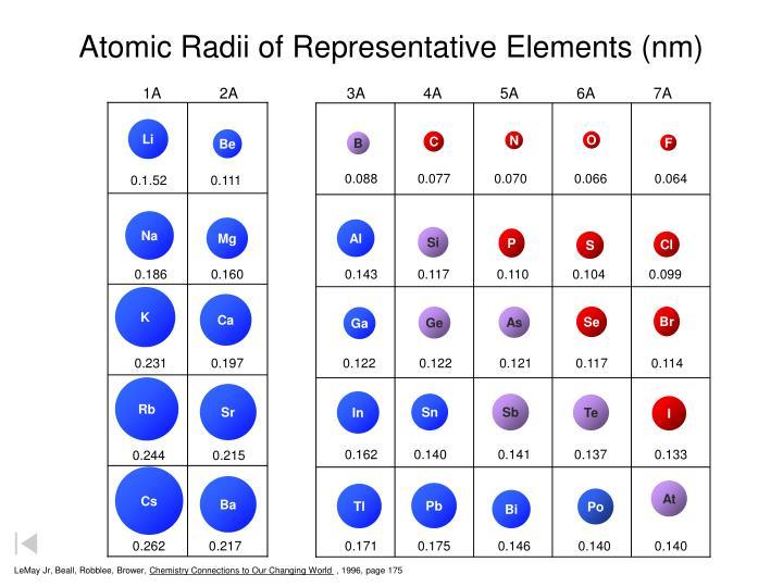 Atomic Radii of Representative Elements (nm)