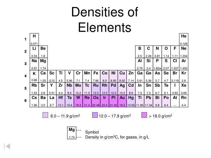 Densities of Elements