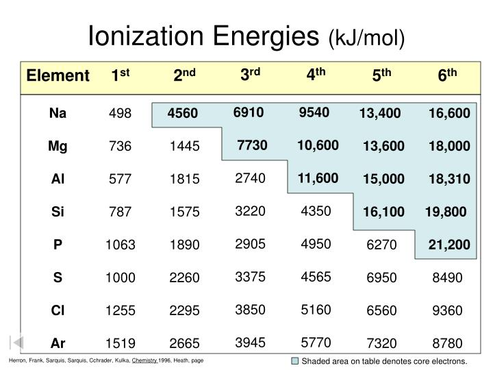 Shaded area on table denotes core electrons.