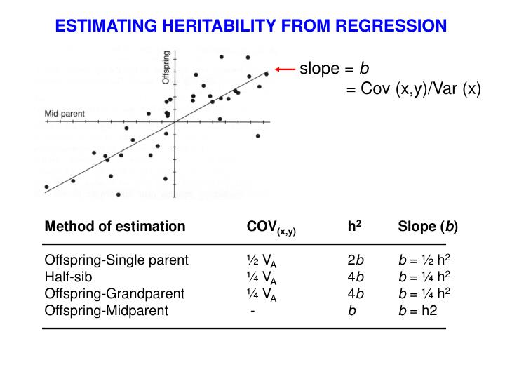 Method of estimationCOV