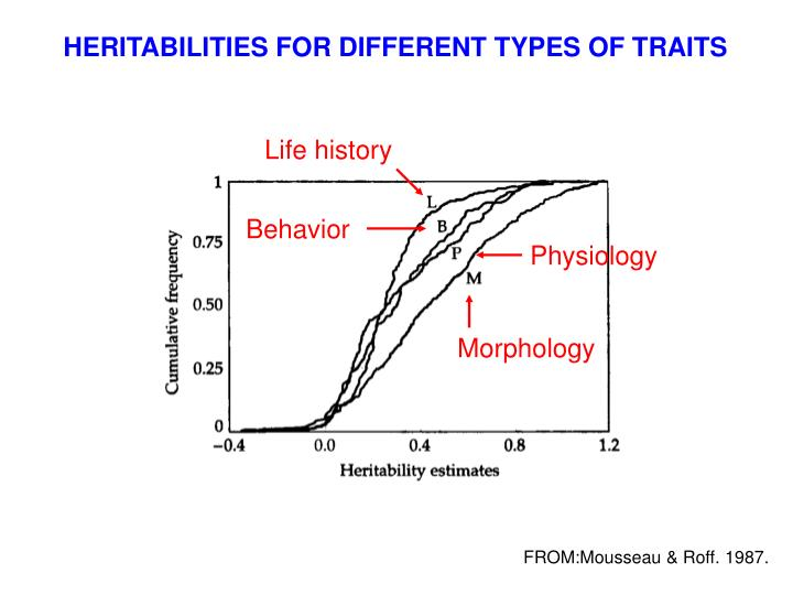 HERITABILITIES FOR DIFFERENT TYPES OF TRAITS