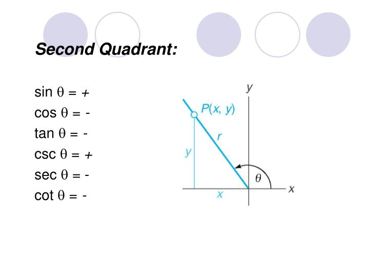 Second Quadrant: