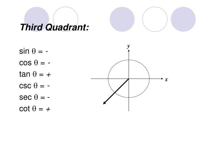 Third Quadrant: