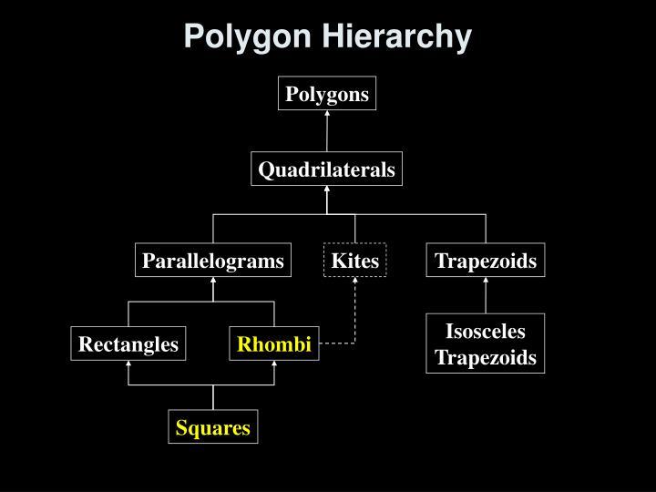 Polygon hierarchy