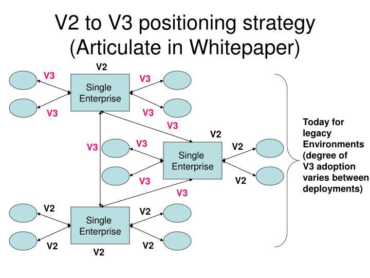 V2 to V3 positioning strategy