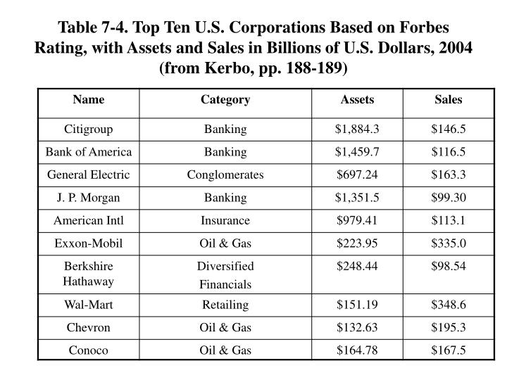 Table 7-4. Top Ten U.S. Corporations Based on Forbes Rating, with Assets and Sales in Billions of U.S. Dollars, 2004 (from Kerbo, pp. 188-189)