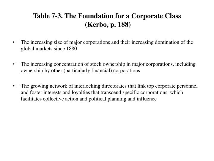 Table 7 3 the foundation for a corporate class kerbo p 188